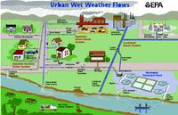 Urban_wet_weather_flows